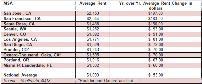 RealFacts_RentGrowth2013
